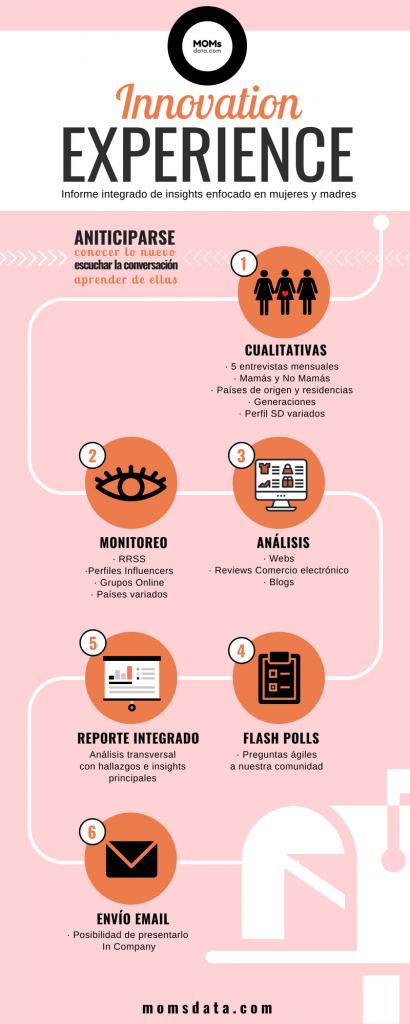 Informe de innovación mujeres y madres